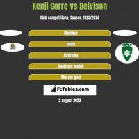 Kenji Gorre vs Deivison h2h player stats