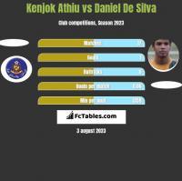 Kenjok Athiu vs Daniel De Silva h2h player stats