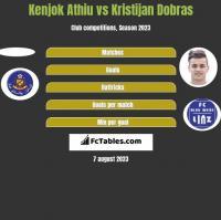 Kenjok Athiu vs Kristijan Dobras h2h player stats