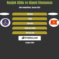 Kenjok Athiu vs Gianni Stensness h2h player stats