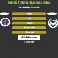 Kenjok Athiu vs Brandon Lauton h2h player stats