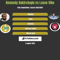 Kennedy Bakircioglu vs Lasse Vibe h2h player stats