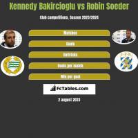 Kennedy Bakircioglu vs Robin Soeder h2h player stats