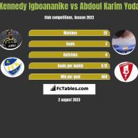 Kennedy Igboananike vs Abdoul Karim Yoda h2h player stats