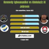 Kennedy Igboananike vs Abdulaziz Al Jebreen h2h player stats