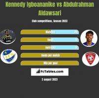 Kennedy Igboananike vs Abdulrahman Aldawsari h2h player stats