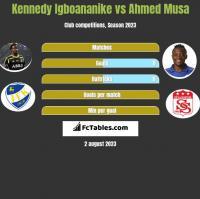 Kennedy Igboananike vs Ahmed Musa h2h player stats