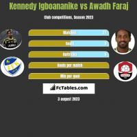 Kennedy Igboananike vs Awadh Faraj h2h player stats