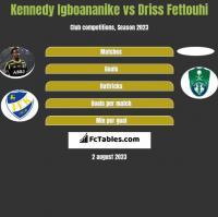 Kennedy Igboananike vs Driss Fettouhi h2h player stats