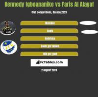 Kennedy Igboananike vs Faris Al Alayaf h2h player stats