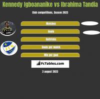 Kennedy Igboananike vs Ibrahima Tandia h2h player stats