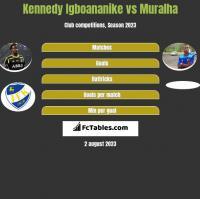Kennedy Igboananike vs Muralha h2h player stats