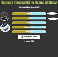 Kennedy Igboananike vs Osama Al Khalaf h2h player stats
