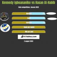 Kennedy Igboananike vs Hasan Al-Habib h2h player stats
