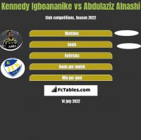 Kennedy Igboananike vs Abdulaziz Alnashi h2h player stats