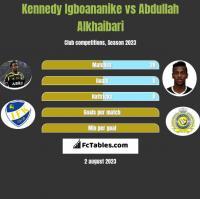 Kennedy Igboananike vs Abdullah Alkhaibari h2h player stats