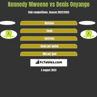 Kennedy Mweene vs Denis Onyango h2h player stats