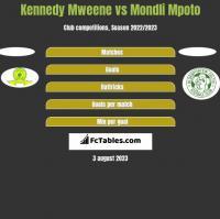 Kennedy Mweene vs Mondli Mpoto h2h player stats