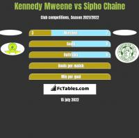Kennedy Mweene vs Sipho Chaine h2h player stats