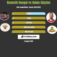 Kenneth Dougal vs Adam Clayton h2h player stats
