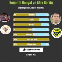 Kenneth Dougal vs Alex Gorrin h2h player stats