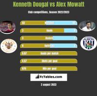 Kenneth Dougal vs Alex Mowatt h2h player stats