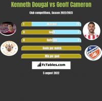 Kenneth Dougal vs Geoff Cameron h2h player stats