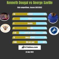 Kenneth Dougal vs George Saville h2h player stats