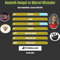 Kenneth Dougal vs Marcel Ritzmaier h2h player stats