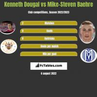 Kenneth Dougal vs Mike-Steven Baehre h2h player stats
