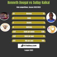 Kenneth Dougal vs Sullay Kaikai h2h player stats