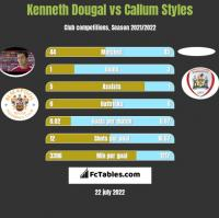 Kenneth Dougal vs Callum Styles h2h player stats