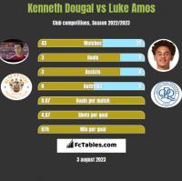 Kenneth Dougal vs Luke Amos h2h player stats