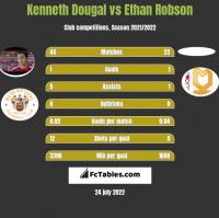 Kenneth Dougal vs Ethan Robson h2h player stats