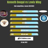 Kenneth Dougal vs Lewis Wing h2h player stats