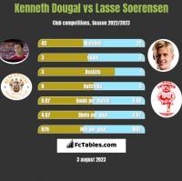 Kenneth Dougal vs Lasse Soerensen h2h player stats