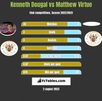 Kenneth Dougal vs Matthew Virtue h2h player stats