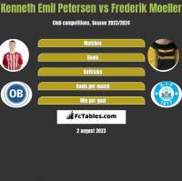Kenneth Emil Petersen vs Frederik Moeller h2h player stats