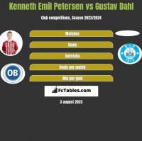 Kenneth Emil Petersen vs Gustav Dahl h2h player stats