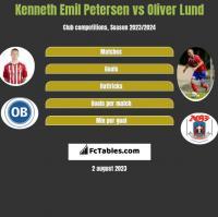 Kenneth Emil Petersen vs Oliver Lund h2h player stats