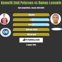 Kenneth Emil Petersen vs Ramon Leeuwin h2h player stats