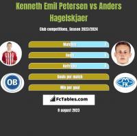 Kenneth Emil Petersen vs Anders Hagelskjaer h2h player stats