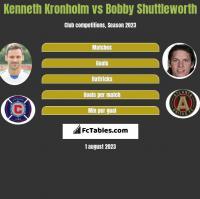 Kenneth Kronholm vs Bobby Shuttleworth h2h player stats