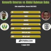 Kenneth Omeruo vs Abdul Rahman Baba h2h player stats