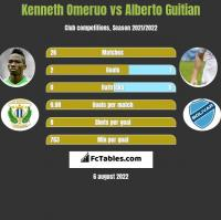 Kenneth Omeruo vs Alberto Guitian h2h player stats