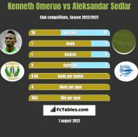 Kenneth Omeruo vs Aleksandar Sedlar h2h player stats