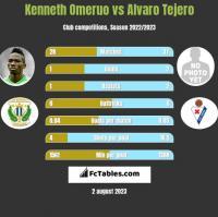 Kenneth Omeruo vs Alvaro Tejero h2h player stats
