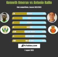 Kenneth Omeruo vs Antonio Raillo h2h player stats