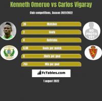 Kenneth Omeruo vs Carlos Vigaray h2h player stats