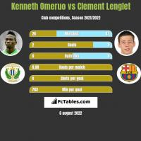 Kenneth Omeruo vs Clement Lenglet h2h player stats